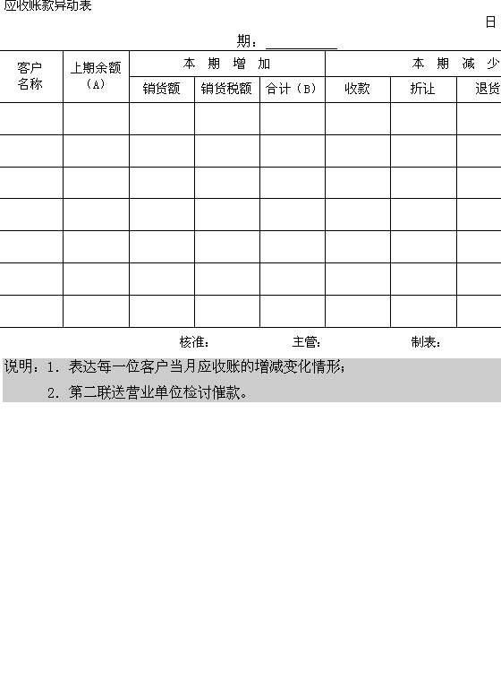 表格(doc模板)   以下是《应收账款异动表(doc格式)》简单预