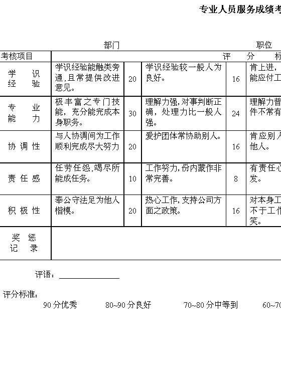 绩效考核常用表格(54个表格模板)
